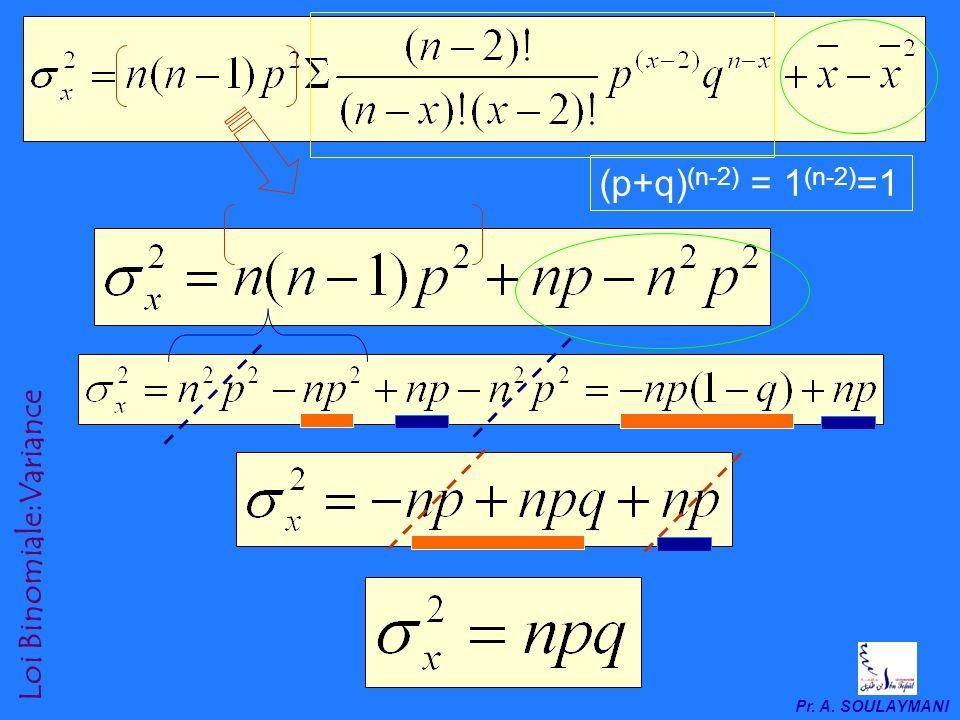 Pr. A. SOULAYMANI Loi Binomiale:Variance 2-3-2. La variance dune loi Binomiale La variance V(X) = x 2 = E(X) 2 – [E(x)] 2 = n p i x i 2 -x 2 = p i x i