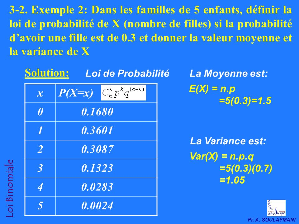 Pr. A. SOULAYMANI 3- Exemples dapplication 3-1. Exemple 1: Dans les familles de 3 enfants, quelle est la probabilité davoir 2 filles?. La probabilité