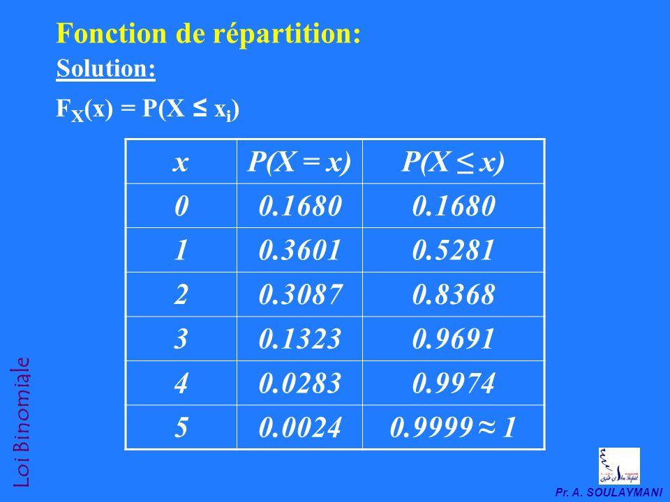 Pr. A. SOULAYMANI Loi Binomiale 3-2. Exemple 2: Dans les familles de 5 enfants, définir la loi de probabilité de X (nombre de filles) si la probabilit