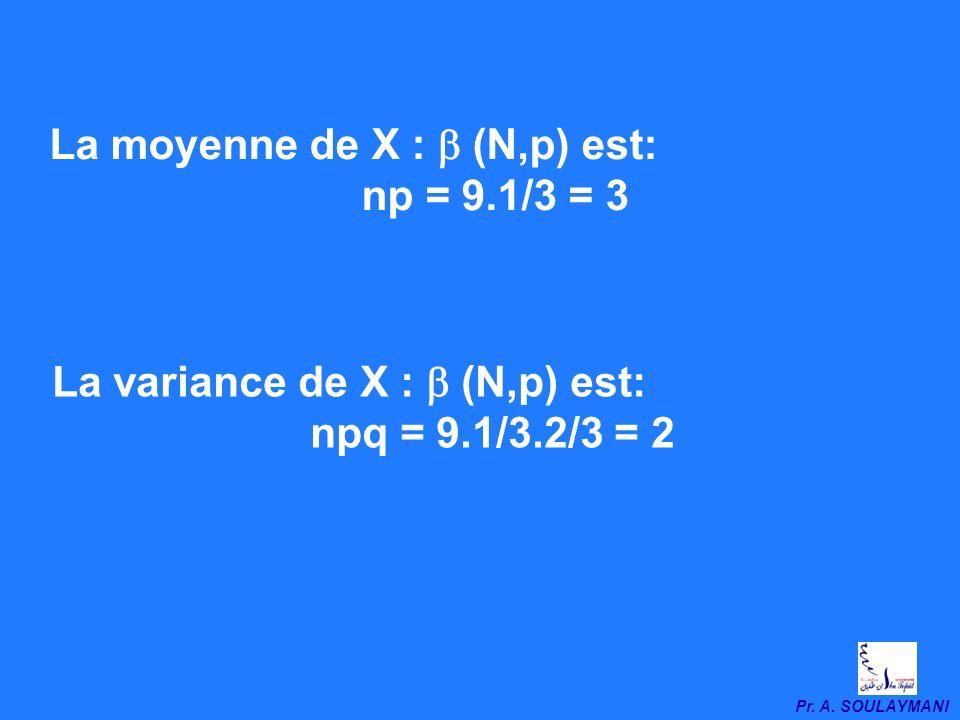 Pr. A. SOULAYMANI Solution: Sur un jet, la probabilité de succès est p = 2/6 = 1/3 La probabilité de léchec est q = 4/6 = 2/3 X suit une loi binomiale