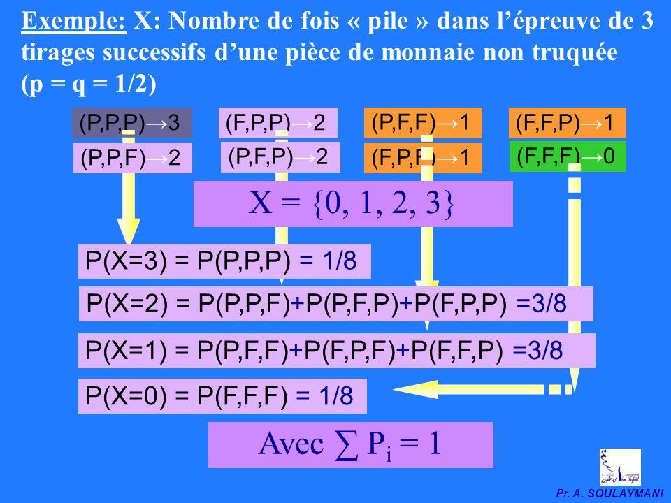 Pr. A. SOULAYMANI 3- Distribution binomiale symétrique ou asymétrique: Loi Binomiale Lexpression générale de la loi binomiale est donnée par: Si p = q