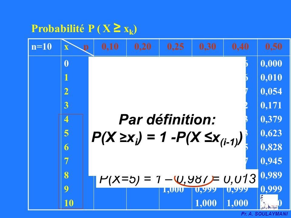 Pr. A. SOULAYMANI n=10x p0,100,200,250,300,400,50 0 1 2 3 4 5 6 7 8 9 10 0,348 0,736 0,929 0,987 0,998 0,999 1,000 0,107 0,375 0,677 0,879 0,967 0,993