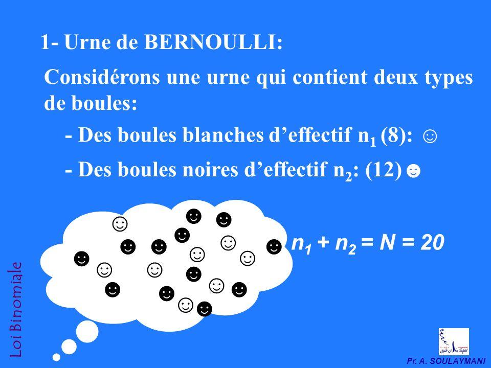 Pr. A. SOULAYMANI Loi Binomiale La distribution binomiale ou loi binomiale est une loi de variation discontinue dite de Bernoulli. Si X est la V.A. qu