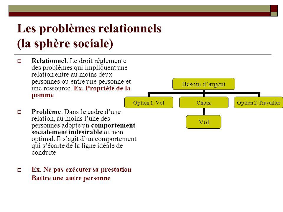Les problèmes relationnels (la sphère sociale) Relationnel: Le droit réglemente des problèmes qui impliquent une relation entre au moins deux personne