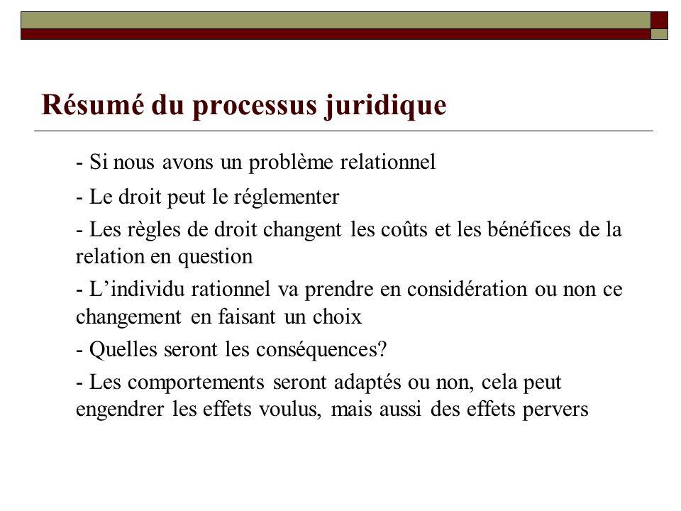 Résumé du processus juridique - Si nous avons un problème relationnel - Le droit peut le réglementer - Les règles de droit changent les coûts et les b