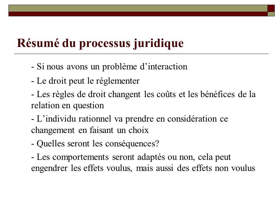 Résumé du processus juridique - Si nous avons un problème dinteraction - Le droit peut le réglementer - Les règles de droit changent les coûts et les