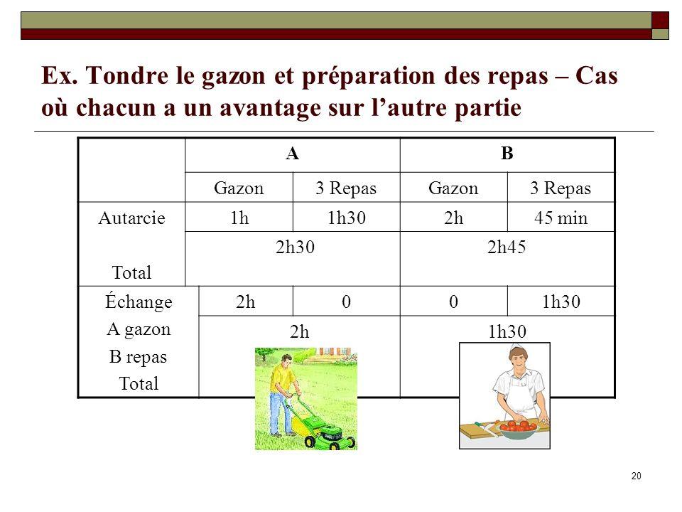 20 Ex. Tondre le gazon et préparation des repas – Cas où chacun a un avantage sur lautre partie AB Gazon3 RepasGazon3 Repas Autarcie Total 1h1h302h45