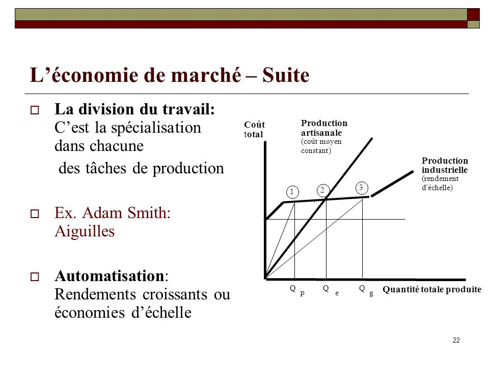 22 Léconomie de marché – Suite La division du travail: Cest la spécialisation dans chacune des tâches de production Ex. Adam Smith: Aiguilles Automati