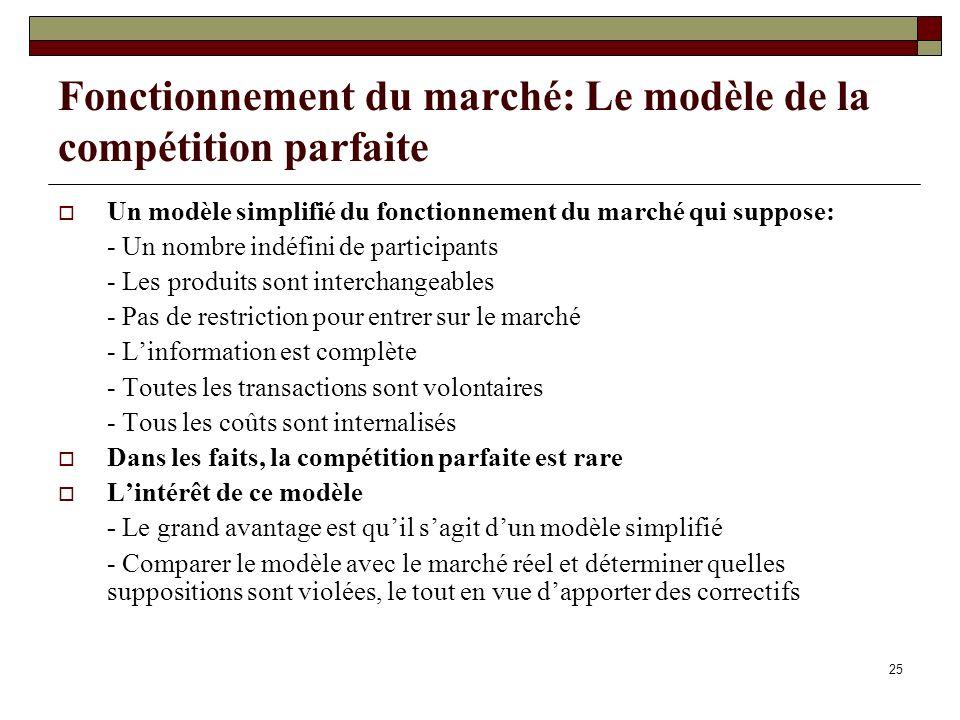25 Fonctionnement du marché: Le modèle de la compétition parfaite Un modèle simplifié du fonctionnement du marché qui suppose: - Un nombre indéfini de