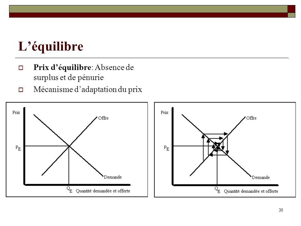 30 Léquilibre Prix déquilibre: Absence de surplus et de pénurie Mécanisme dadaptation du prix