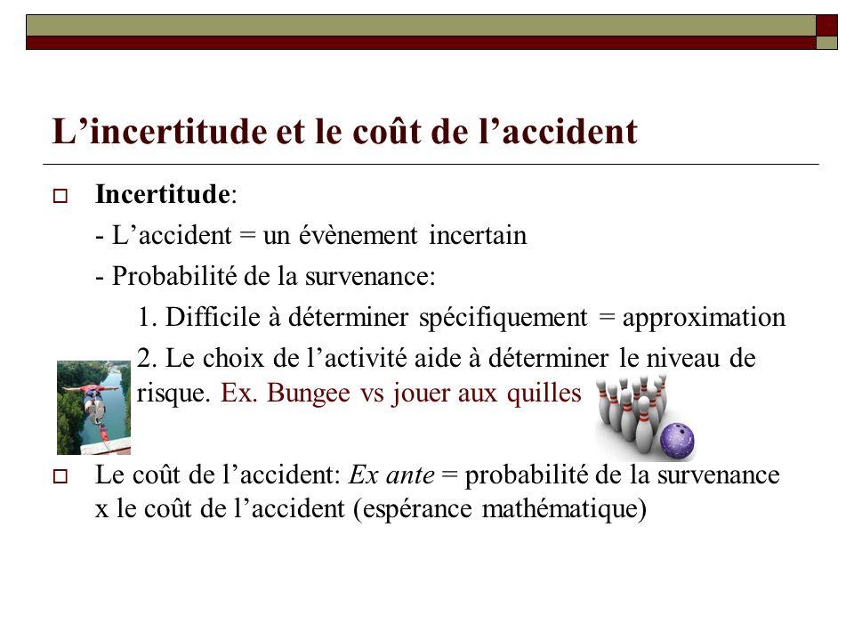 Lincertitude et le coût de laccident Incertitude: - Laccident = un évènement incertain - Probabilité de la survenance: 1. Difficile à déterminer spéci