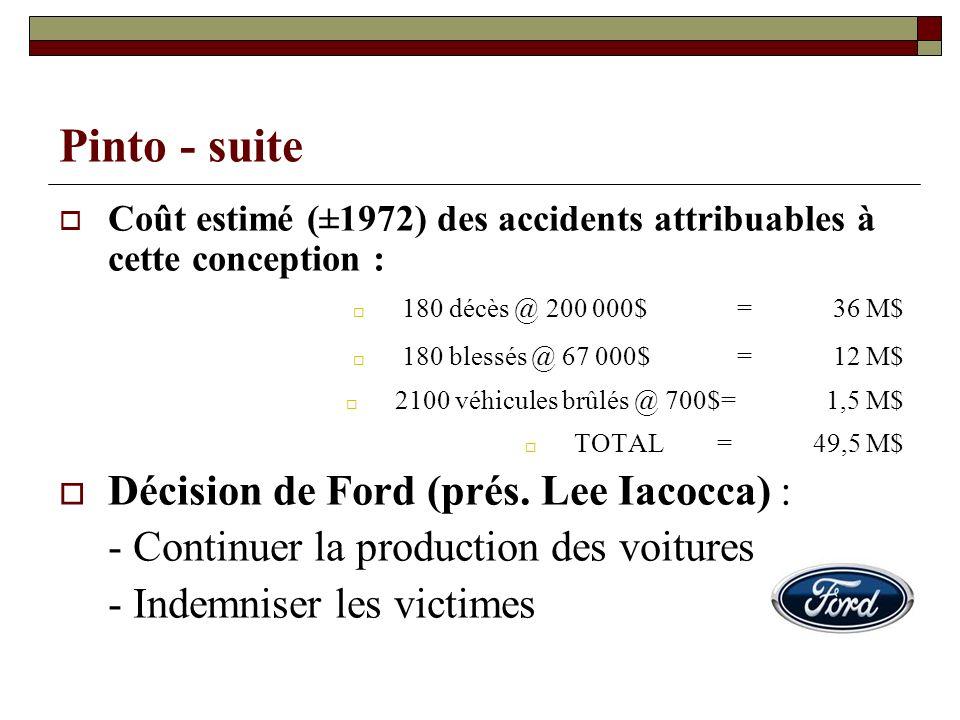 Pinto - suite Coût estimé (±1972) des accidents attribuables à cette conception : 180 décès @ 200 000$ =36 M$ 180 blessés @ 67 000$=12 M$ 2100 véhicul
