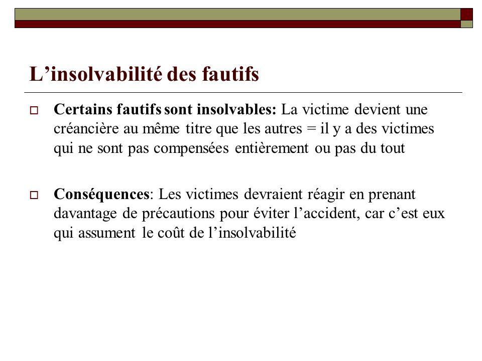 Linsolvabilité des fautifs Certains fautifs sont insolvables: La victime devient une créancière au même titre que les autres = il y a des victimes qui