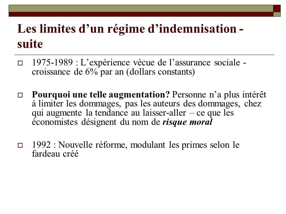 Les limites dun régime dindemnisation - suite 1975-1989 : Lexpérience vécue de lassurance sociale - croissance de 6% par an (dollars constants) Pourqu