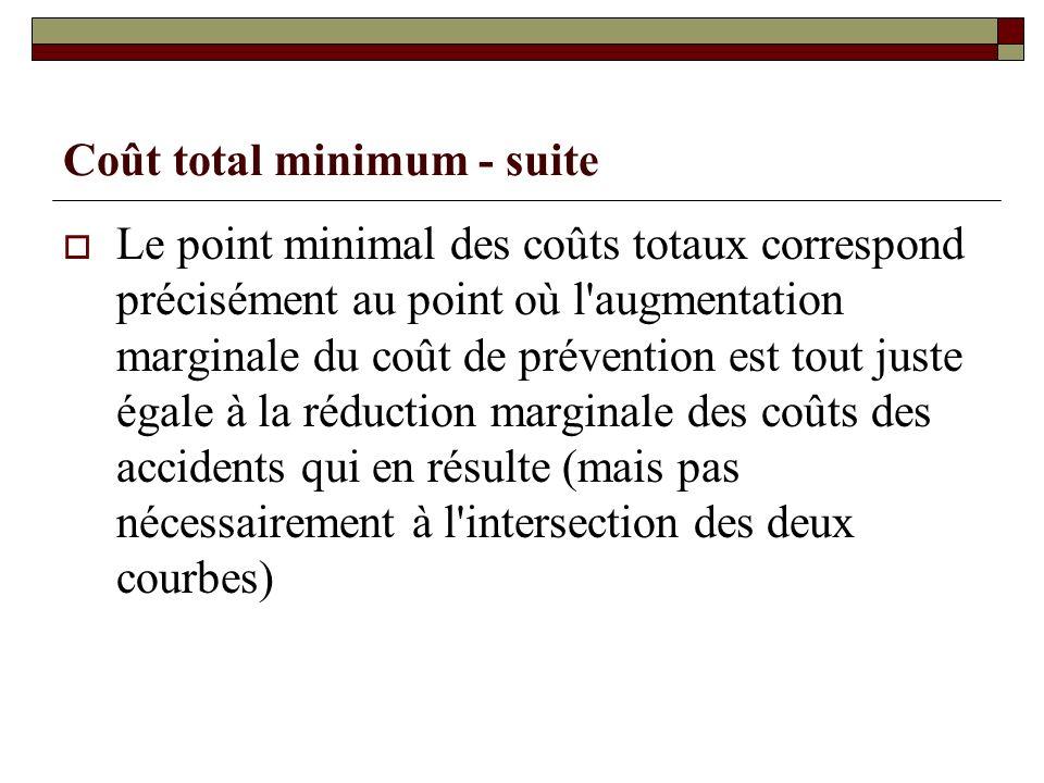 Coût total minimum - suite Le point minimal des coûts totaux correspond précisément au point où l'augmentation marginale du coût de prévention est tou