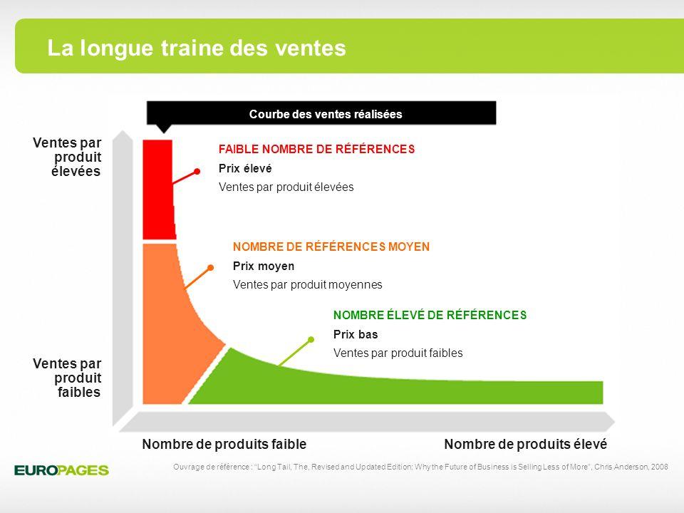 Représentation graphique en 3D du World Wide Web www.vlib.us/web/opte.org.jpg Sites web référencés Sites web positionnés Beaucoup dappelés … … peu délus Lobjectif : se positionner sur le Web