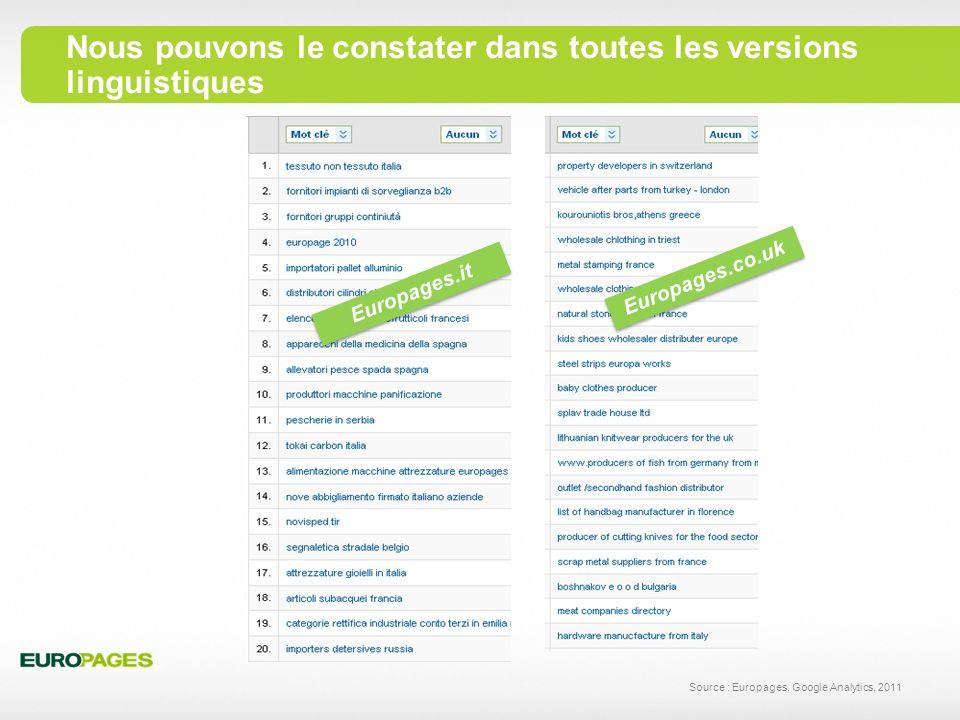 Les recherches les plus précises génèrent le plus grand nombre de Pages Vues Source : Europages, Google Analytics, 2011