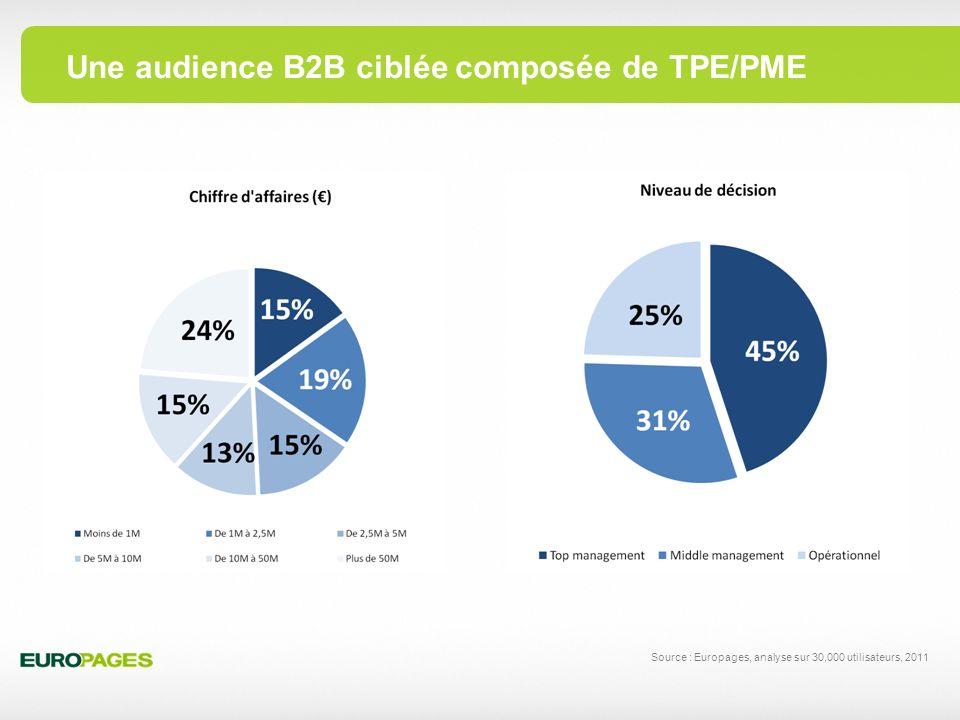 Une audience B2B ciblée composée de TPE/PME Source : Europages, analyse sur 30,000 utilisateurs, 2011