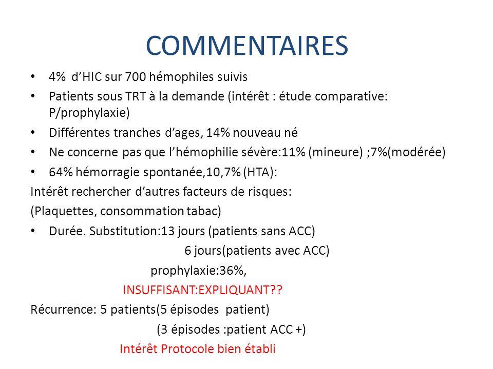 COMMENTAIRES 4% dHIC sur 700 hémophiles suivis Patients sous TRT à la demande (intérêt : étude comparative: P/prophylaxie) Différentes tranches dages,