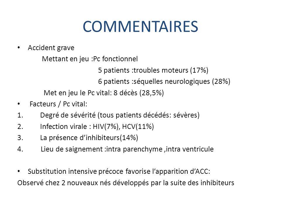 COMMENTAIRES Accident grave Mettant en jeu :Pc fonctionnel 5 patients :troubles moteurs (17%) 6 patients :séquelles neurologiques (28%) Met en jeu le