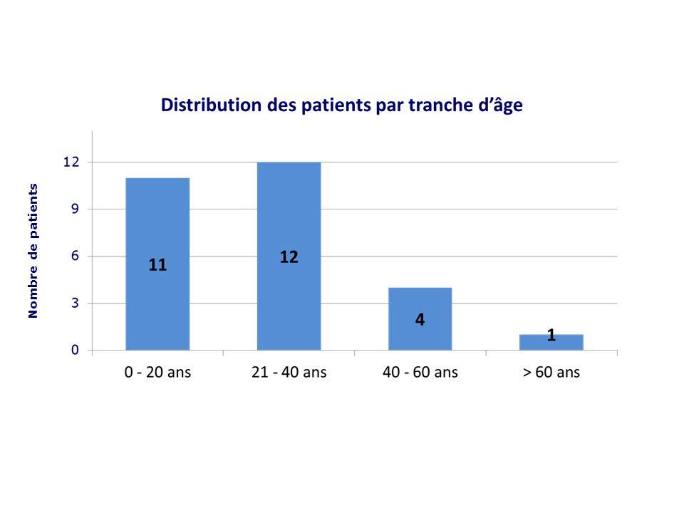 Nombre de patients