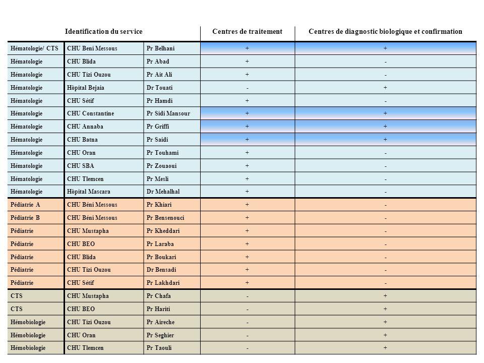 Identification du serviceCentres de traitementCentres de diagnostic biologique et confirmation Hématologie/ CTSCHU Beni MessousPr Belhani++ Hématologi