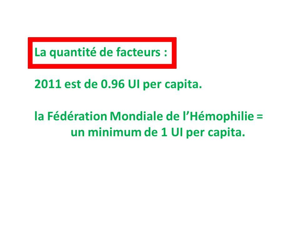 La quantité de facteurs : 2011 est de 0.96 UI per capita. la Fédération Mondiale de lHémophilie = un minimum de 1 UI per capita.