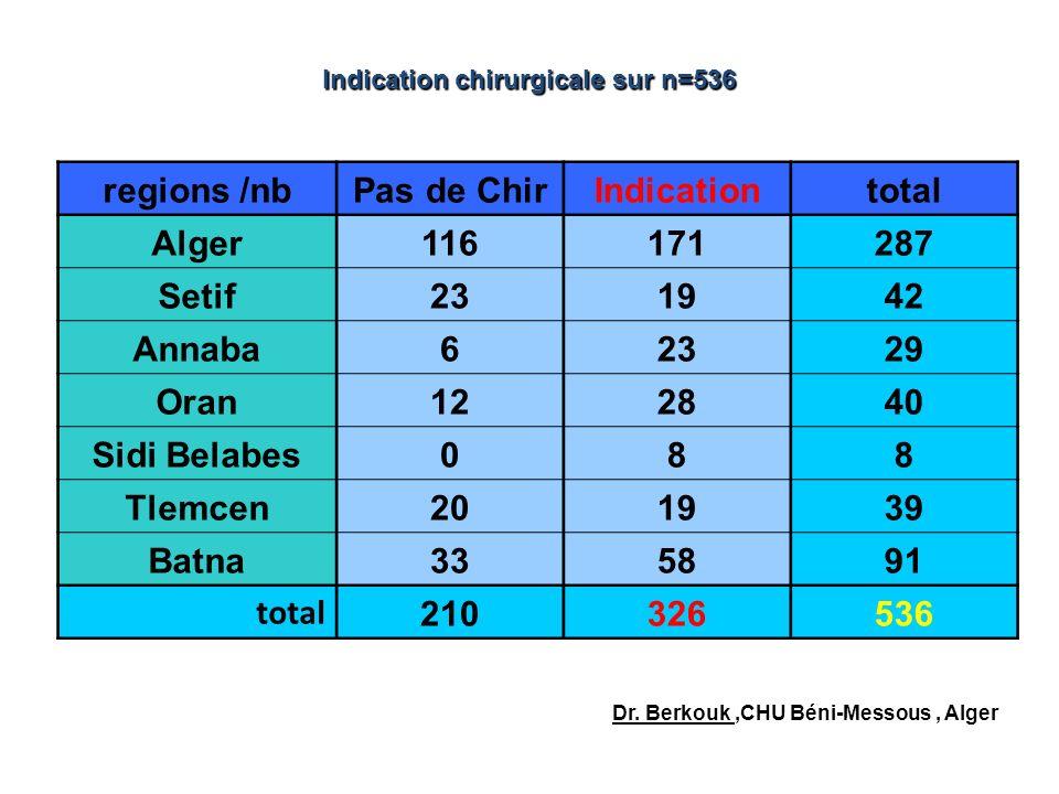 regions /nbPas de ChirIndicationtotal Alger116171287 Setif231942 Annaba62329 Oran122840 Sidi Belabes088 Tlemcen201939 Batna335891 total 210326536 Indi