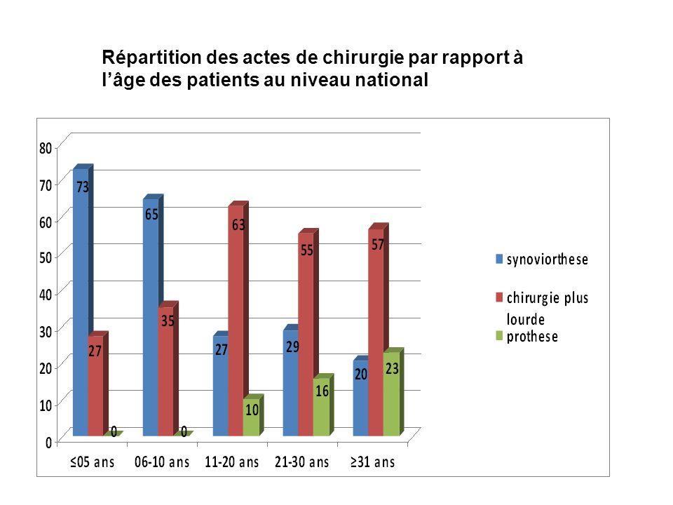 Répartition des actes de chirurgie par rapport à lâge des patients au niveau national