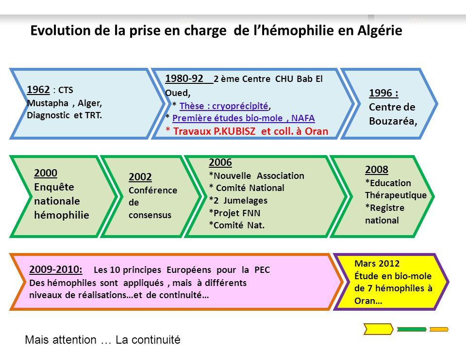 2009-2010: Les 10 principes Européens pour la PEC Des hémophiles sont appliqués, mais à différents niveaux de réalisations…et de continuité… 20112010