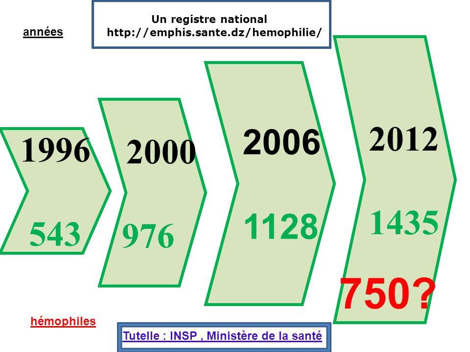 1996 543 2000 976 2006 1128 2012 1435 années hémophiles 750? Un registre national http://emphis.sante.dz/hemophilie/ Tutelle : INSP, Ministère de la s
