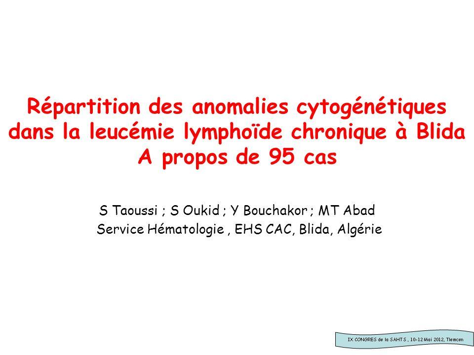 Introduction Pour préciser le profil cytogénétique des leucémies lymphoïdes chroniques (LLC) dans notre région, une étude prospective en cytogénétique moléculaire par hybridation in situ fluorescente (FISH) a été réalisée.