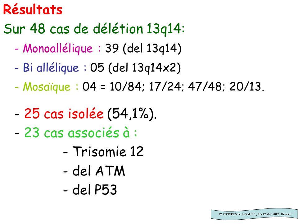 Résultats Sur 48 cas de délétion 13q14: - Monoallélique : 39 (del 13q14) - Bi allélique : 05 (del 13q14x2) - Mosaïque : 04 = 10/84; 17/24; 47/48; 20/1