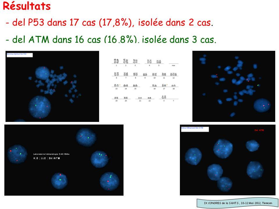 Résultats - del P53 dans 17 cas (17,8%), isolée dans 2 cas. - del ATM dans 16 cas (16,8%), isolée dans 3 cas.