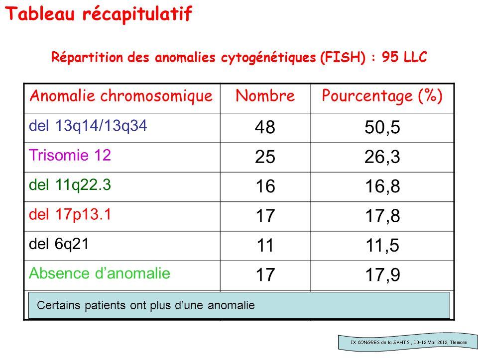 Répartition des anomalies cytogénétiques (FISH) : 95 LLC Anomalie chromosomiqueNombrePourcentage (%) del 13q14/13q34 4850,5 Trisomie 12 2526,3 del 11q