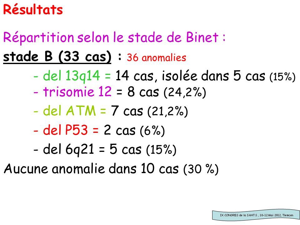 Résultats Répartition selon le stade de Binet : stade B (33 cas) : 36 anomalies - del 13q14 = 14 cas, isolée dans 5 cas (15%) - trisomie 12 = 8 cas (2