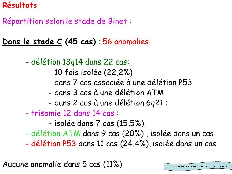Résultats Répartition selon le stade de Binet : Dans le stade C (45 cas) : 56 anomalies - délétion 13q14 dans 22 cas: - 10 fois isolée (22,2%) - dans