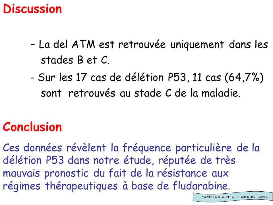 Discussion - La del ATM est retrouvée uniquement dans les stades B et C. - Sur les 17 cas de délétion P53, 11 cas (64,7%) sont retrouvés au stade C de