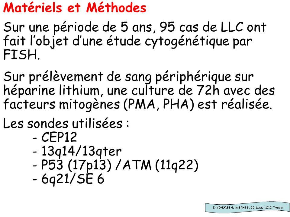 Matériels et Méthodes Sur une période de 5 ans, 95 cas de LLC ont fait lobjet dune étude cytogénétique par FISH. Sur prélèvement de sang périphérique