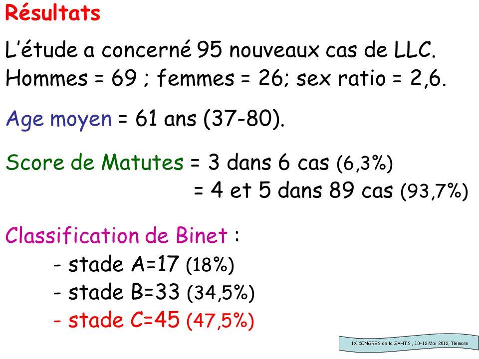 Répartition des anomalies del 13q14/ 13q34 Trisomie 12del 11q22.3 del 17p13.1del 6q21 Aucune anomalie Blida 50,526,316,8 17,811,5 17,9 CLL3 GCLLSG 5112253-19 M.D Anderson 2005 44112312-36 Dohner H 2000 55161876 Comparatif littérature Hartmut Dohner: GENOMIC ABERRATIONS AND SURVIVAL IN CHRONIC LYMPHOCYTICLEUKEMIA, New England Jour of Med, 2000;Volume 343 Number 26.