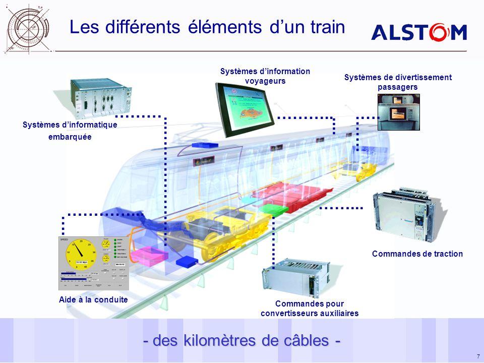 7 - des kilomètres de câbles - Les différents éléments dun train …….