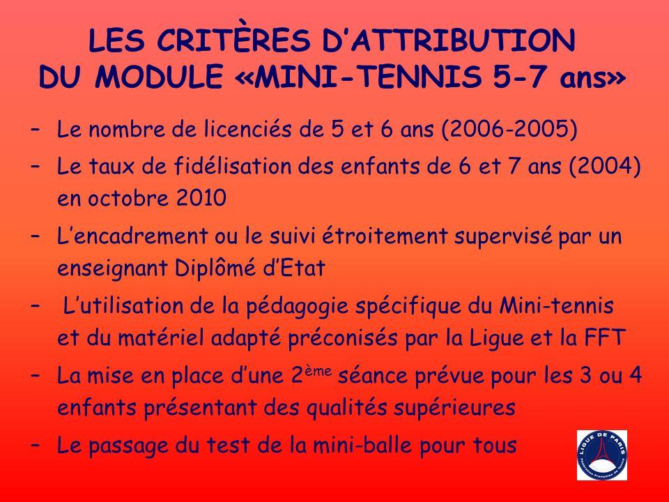 LES CRITÈRES DATTRIBUTION DU MODULE «MINI-TENNIS 5-7 ans» –Le nombre de licenciés de 5 et 6 ans (2006-2005) –Le taux de fidélisation des enfants de 6 et 7 ans (2004) en octobre 2010 –Lencadrement ou le suivi étroitement supervisé par un enseignant Diplômé dEtat – Lutilisation de la pédagogie spécifique du Mini-tennis et du matériel adapté préconisés par la Ligue et la FFT –La mise en place dune 2 ème séance prévue pour les 3 ou 4 enfants présentant des qualités supérieures –Le passage du test de la mini-balle pour tous