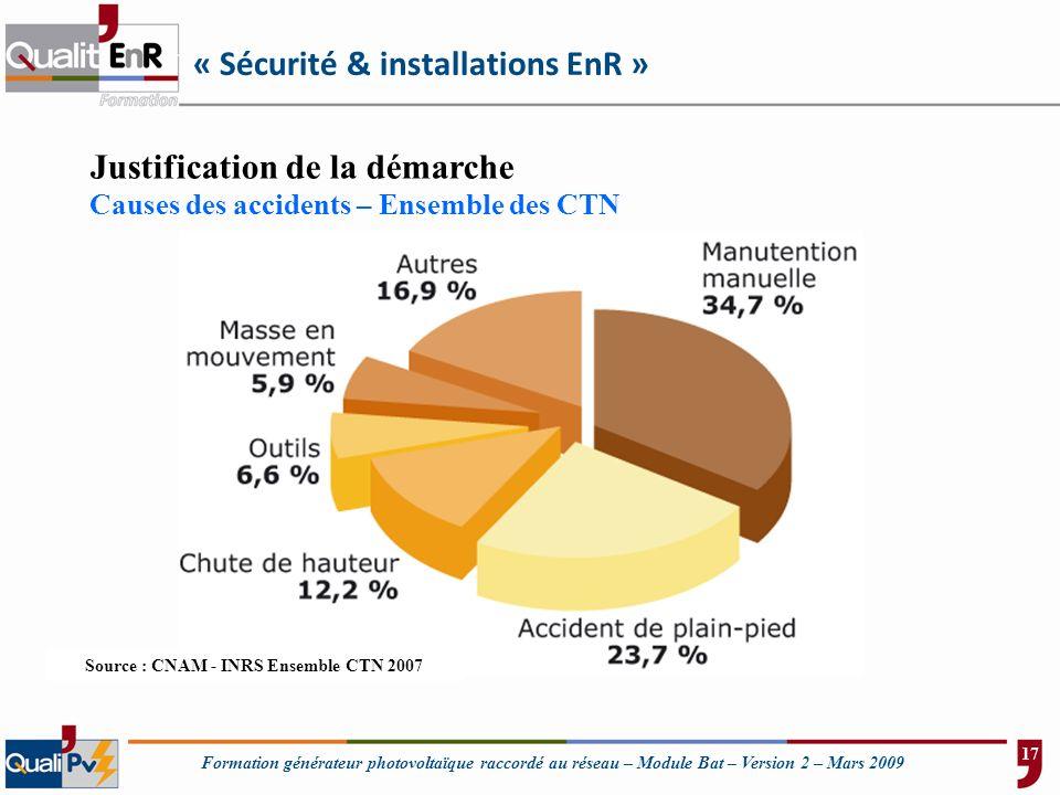 Formation générateur photovoltaïque raccordé au réseau – Module Bat – Version 2 – Mars 2009 Justification de la démarche Causes des accidents – Ensemb