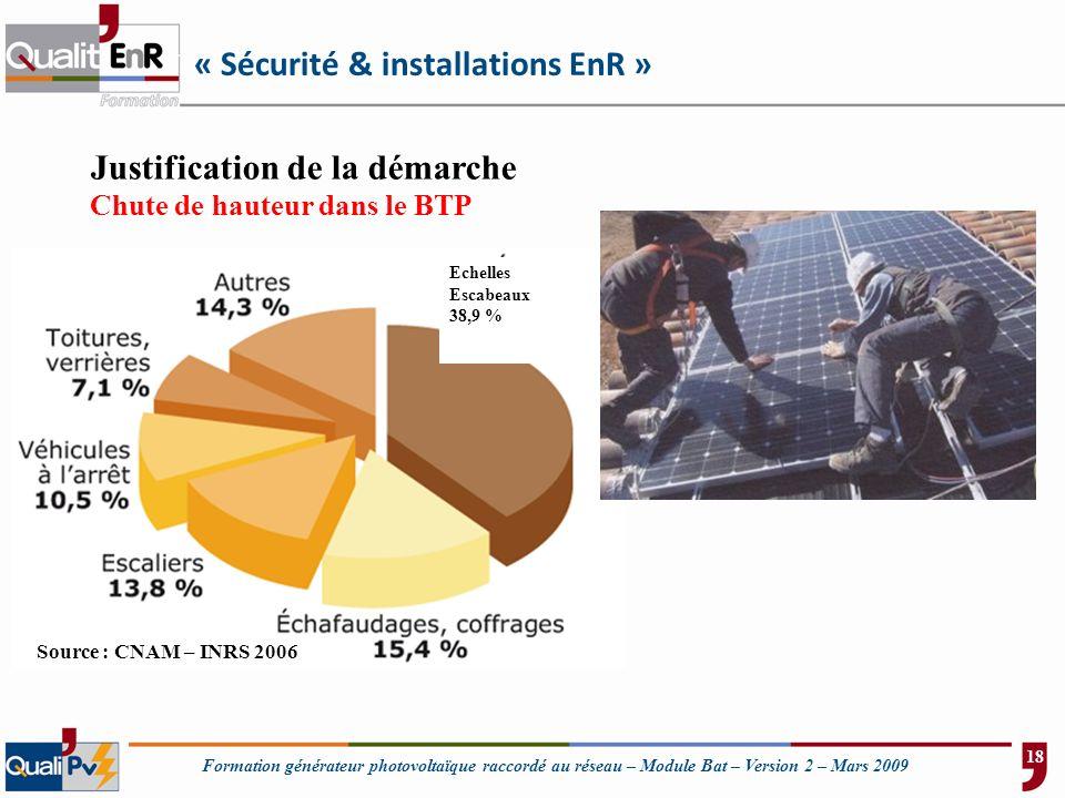 Formation générateur photovoltaïque raccordé au réseau – Module Bat – Version 2 – Mars 2009 Justification de la démarche Chute de hauteur dans le BTP