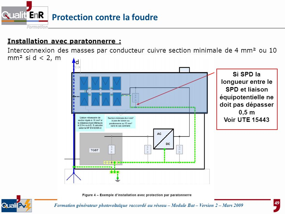Formation générateur photovoltaïque raccordé au réseau – Module Bat – Version 2 – Mars 2009 Si SPD la longueur entre le SPD et liaison équipotentielle