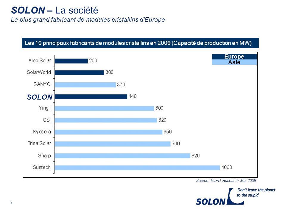 5 Les 10 principaux fabricants de modules cristallins en 2009 (Capacité de production en MW) Source: EuPD Research Mai 2009 SOLON Europe Asie SOLON – La société Le plus grand fabricant de modules cristallins dEurope