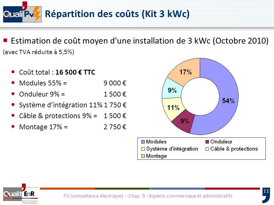 11 PV (compétence électrique) – Chap. 9 : Aspects commerciaux et administratifs Répartition des coûts (Kit 3 kWc) Estimation de coût moyen d'une insta