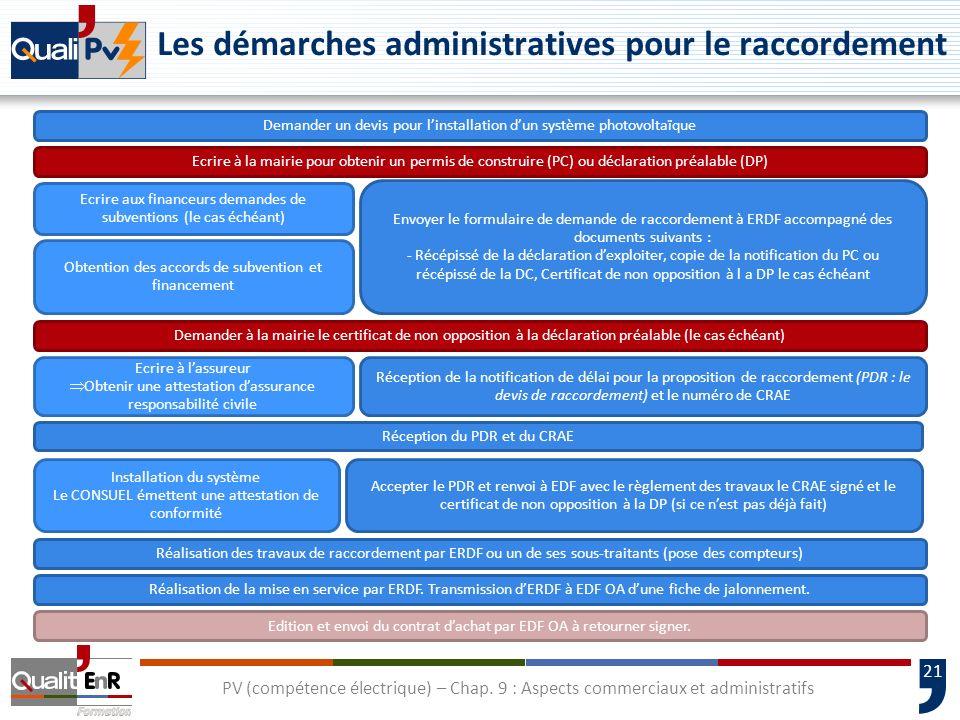 21 PV (compétence électrique) – Chap. 9 : Aspects commerciaux et administratifs Les démarches administratives pour le raccordement Demander un devis p