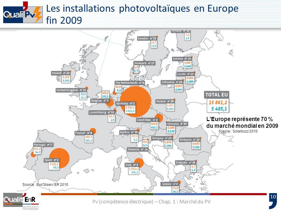11 Evolution du parc photovoltaïque français raccordé Pv (compétence électrique) – Chap.