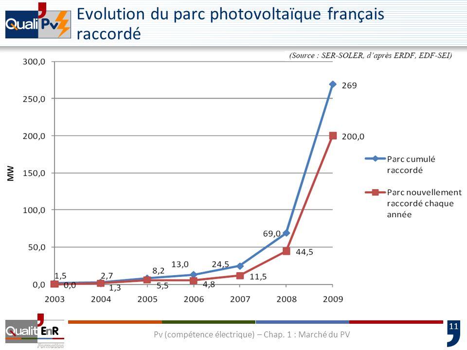 12 Les installations photovoltaïques en France (fin 2009) Métropole continentale 200 MW DOM+Corse 69 MW Total 269 MW Pv (compétence électrique) – Chap.